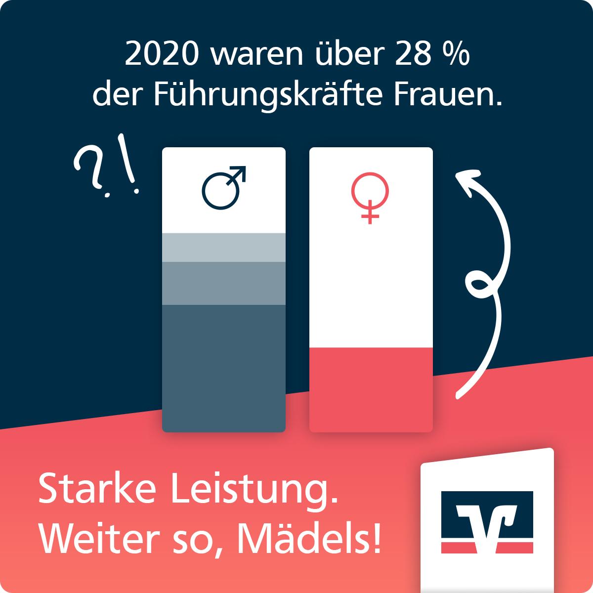 """Zukunftsplanerin-Kachel """"Führungskräfte"""": 2020 waren über 28% der Führungskräfte Frauen. Starke Leistung. Weiter so, Mädels!"""